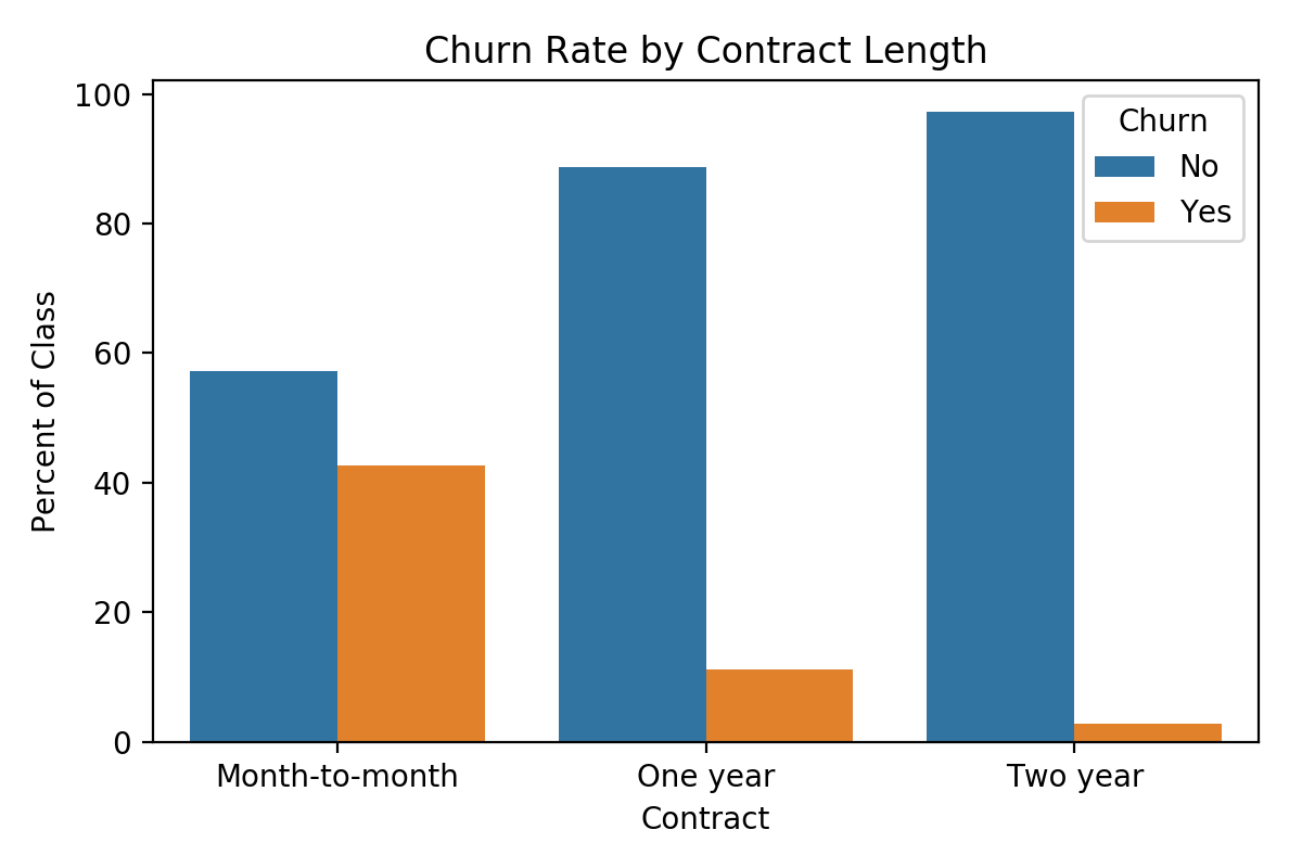 Predicting Customer Churn with Python – Nolan Greenup – Data